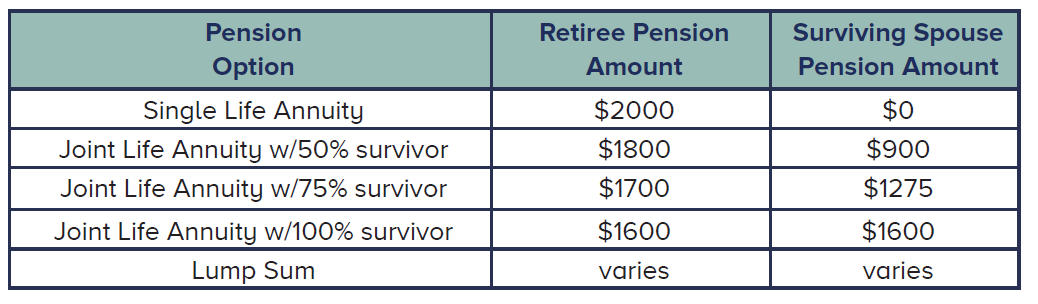 AT&T pension survivor beneft