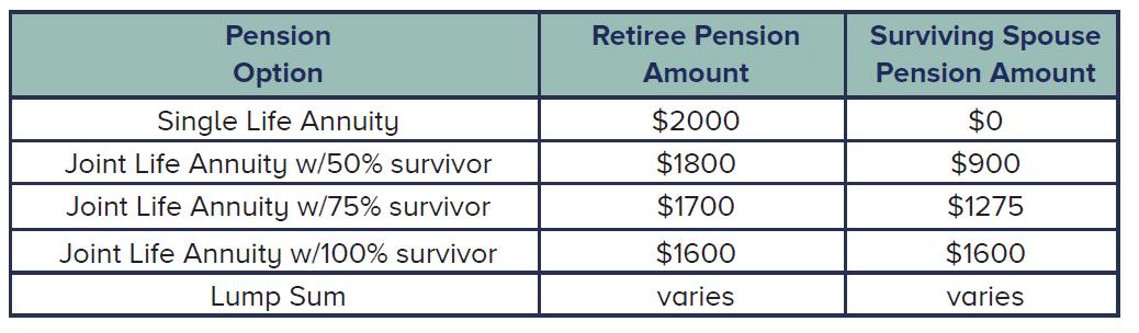 AT&T pension survivor beneft