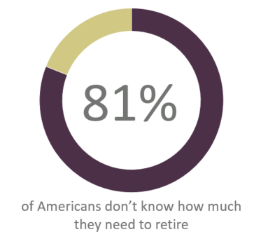 Americans how much need to retire
