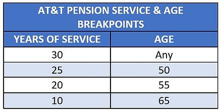 AT&T pension breakpoints 75