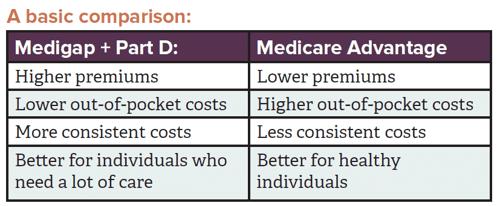 medigap medicare comparison