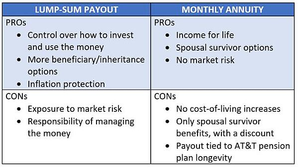 Lump sum vs monthly annuity