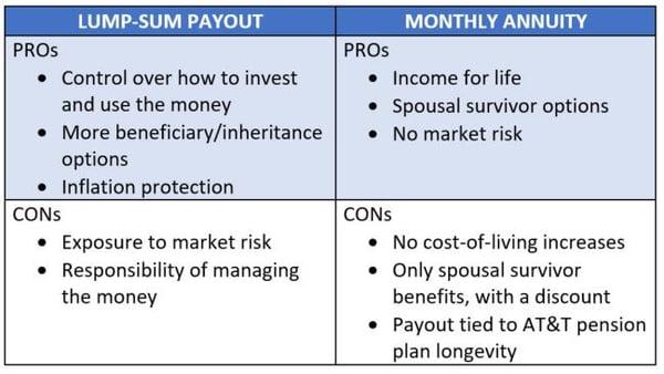 Lump sum vs monthly annuity