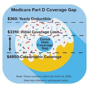 Medicare donut hole.jpg