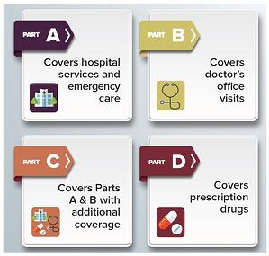 Medicare parts.jpg