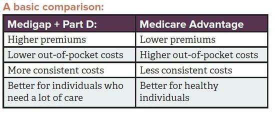 Medicare supplemental comparison.jpg