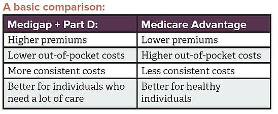 Medicare supplemental comparison.jpg