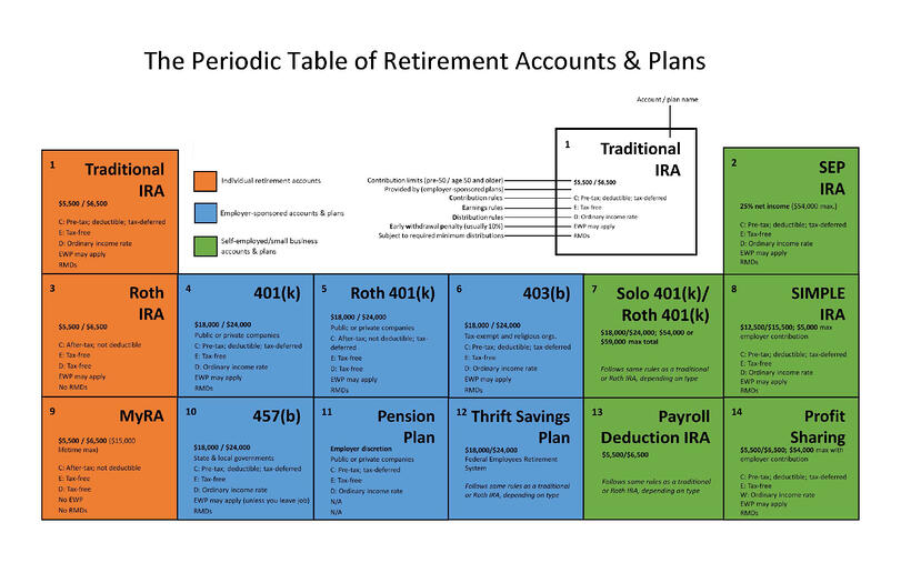 Periodic Table of Retirement Accounts and Plans