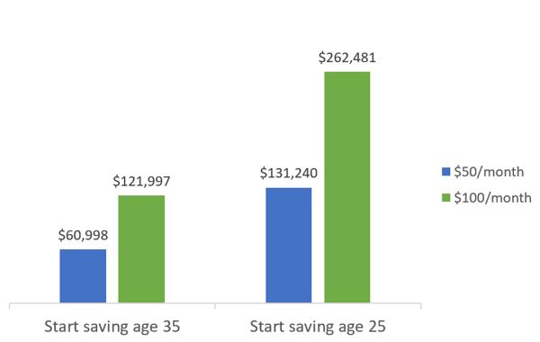 Young investors saving.png