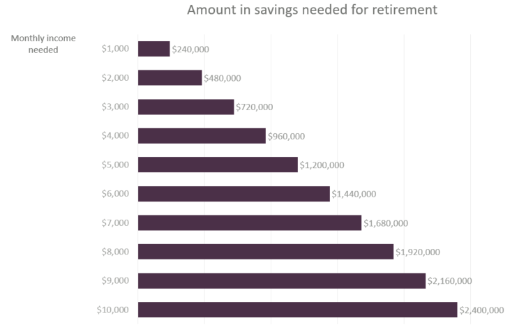 amount in savings needed for retirement