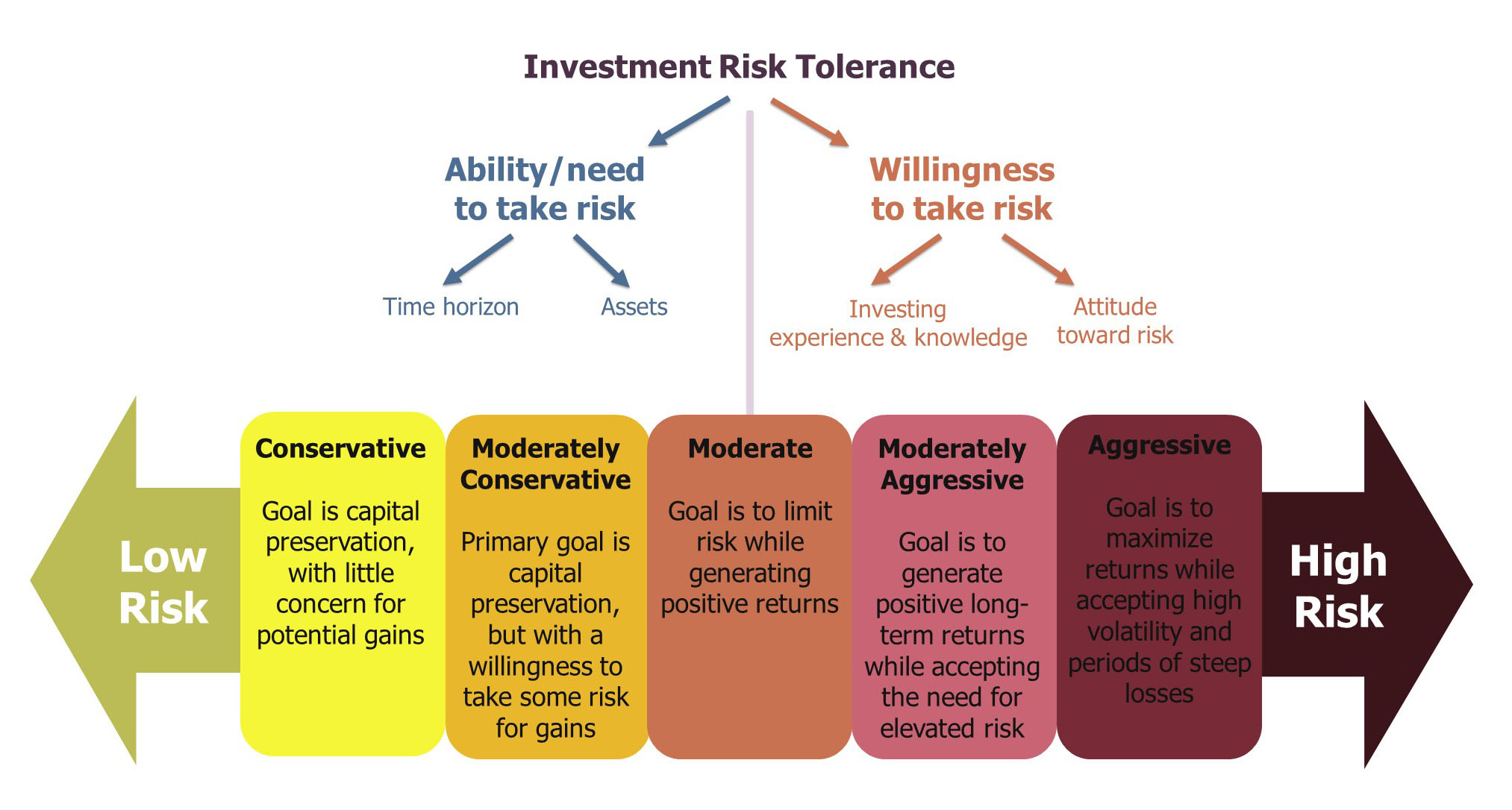Investment risk tolerance-1