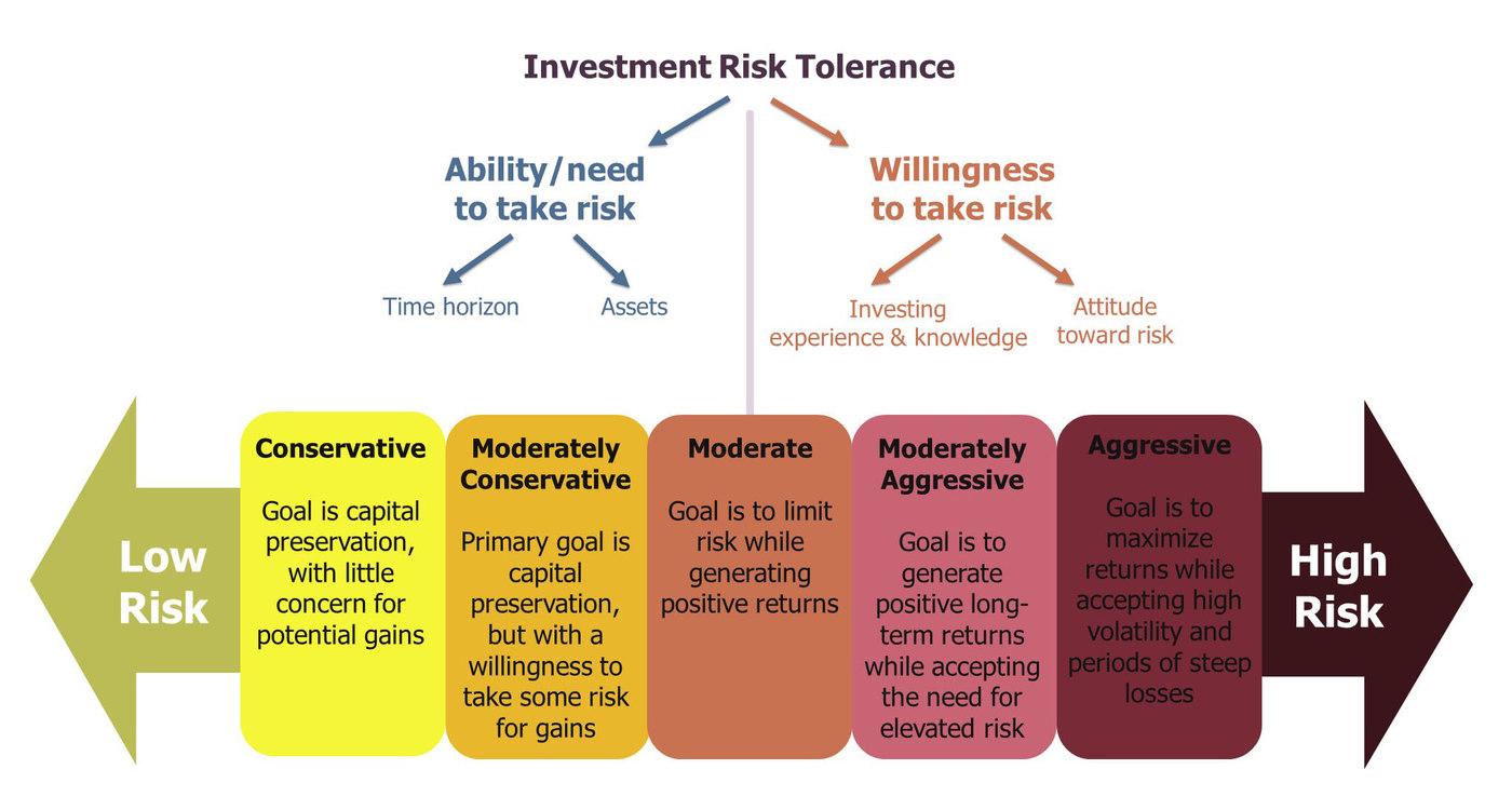 Investment risk tolerance-1