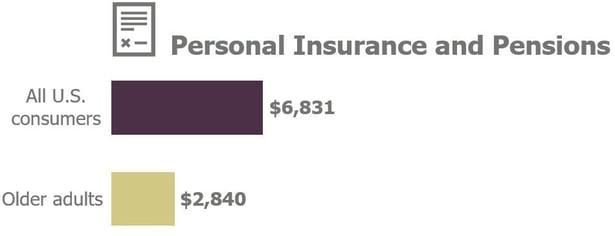 P insurance