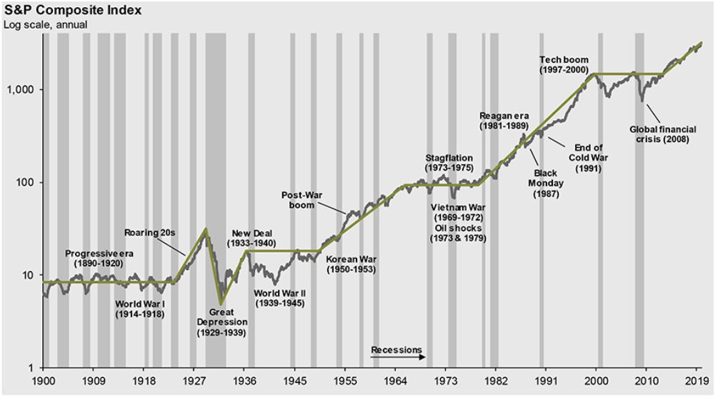 SP 500 history