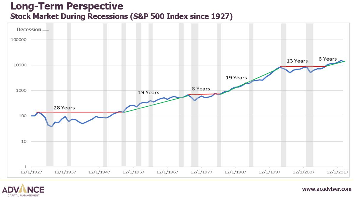Stock market during recessions