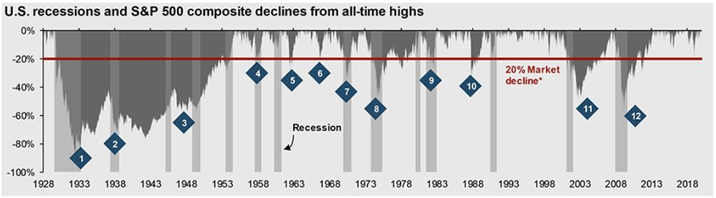 US recessions and bear markets