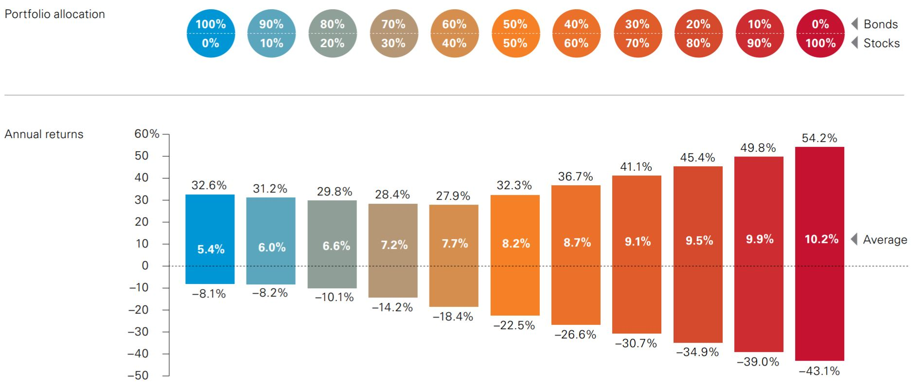 Vanguard asset allocation mix