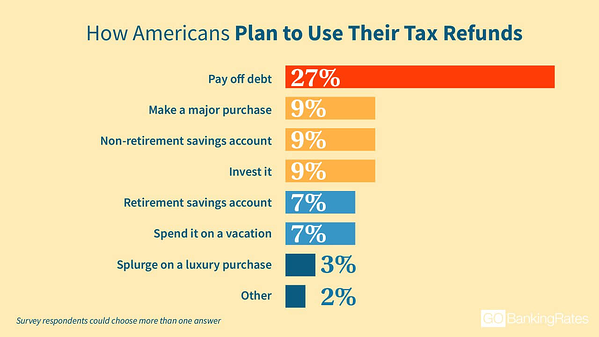 What people spend tax refund on