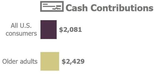 cash contributions
