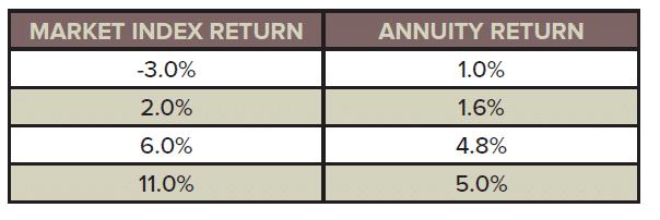 equity index return