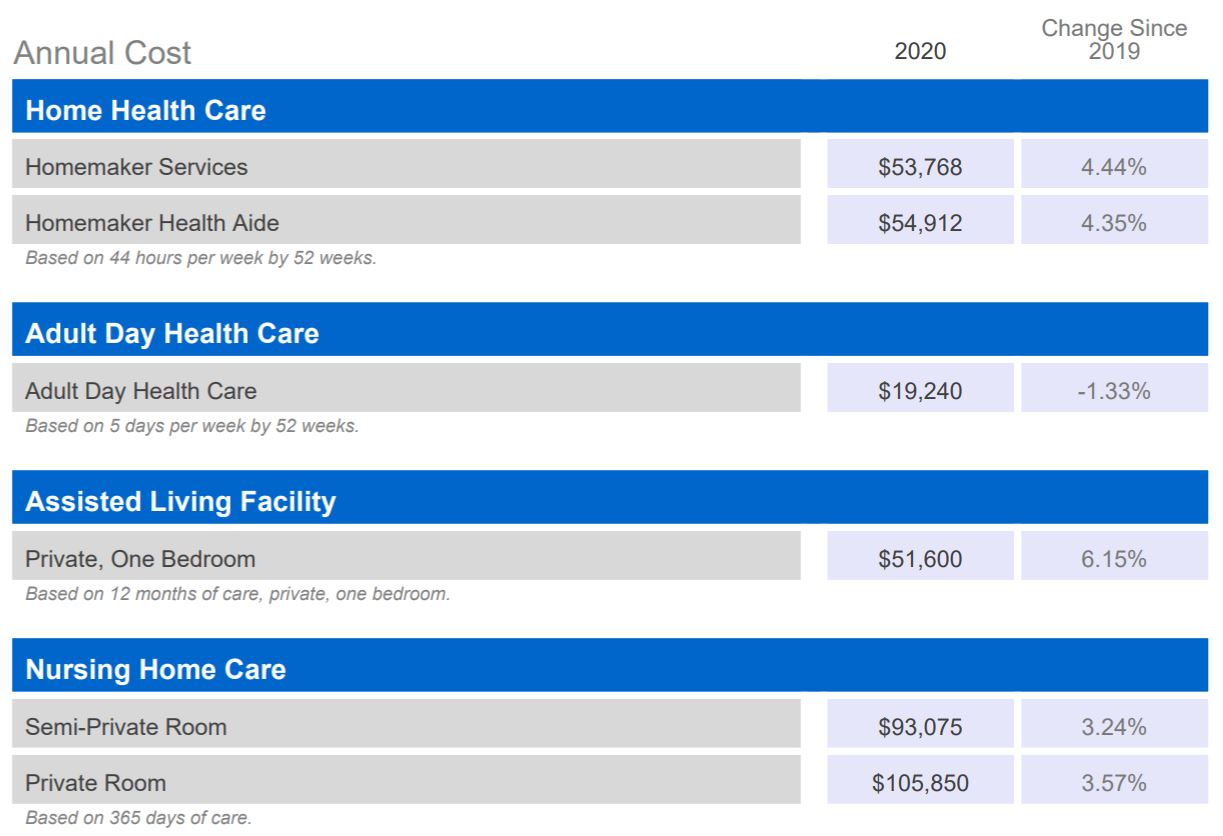 ltc cost of care