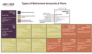 retirement accounts and plans
