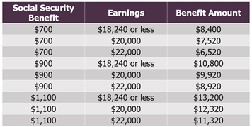 social security earnings