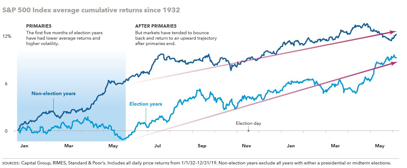 volatility election